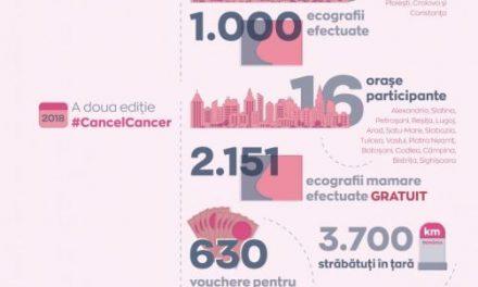 O nouă ediţie a campaniei #CancelCancer: ecografii mamare gratuite pentru 3.000 de femei